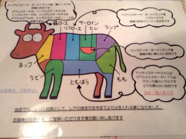 ペコペコ浦和店、お肉説明写真