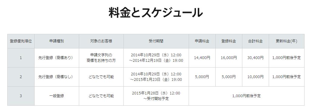 .ryukyuドメインの受付スケジュールと料金画像