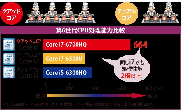Intel Core i7-6700HQの説明イラスト