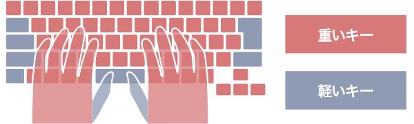 LIFEBOOK WU2/B1の2段階押下圧キーボード図